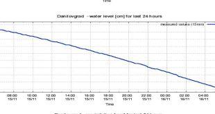 Vodostaj rijeka u padu, situacija u Pažićima bolja
