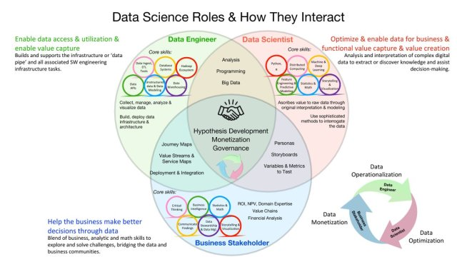 How to build a great Data Science Team | The Knowledge Age