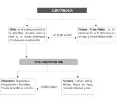 clima-conceptos-y-procesos-4