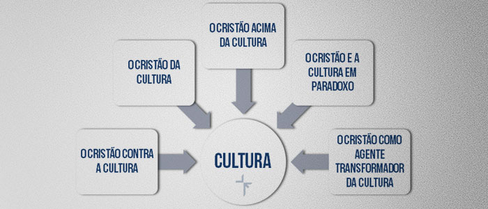 Notas para uma Definição de Cultura