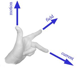 Fleming Left Hand