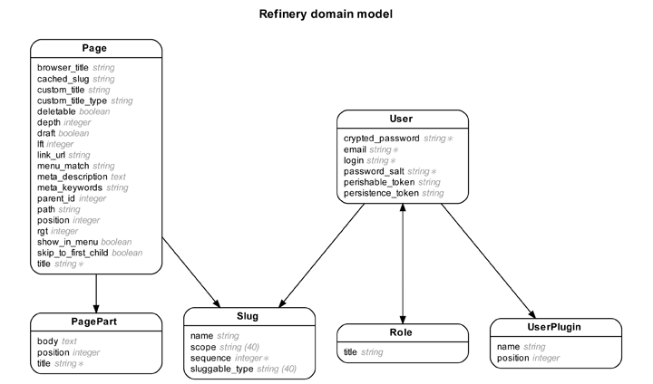 Entity-Relationship Diagrams for Ruby on Rails | Learn Ruby