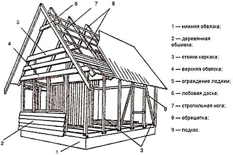 Esquema de un marco de una casa de marco con una terraza y logia.