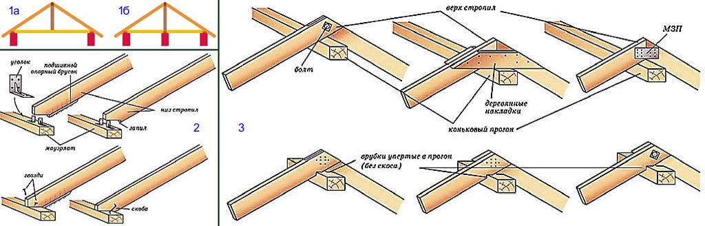 Estructuras estropilas de una casa de campo pequeña.