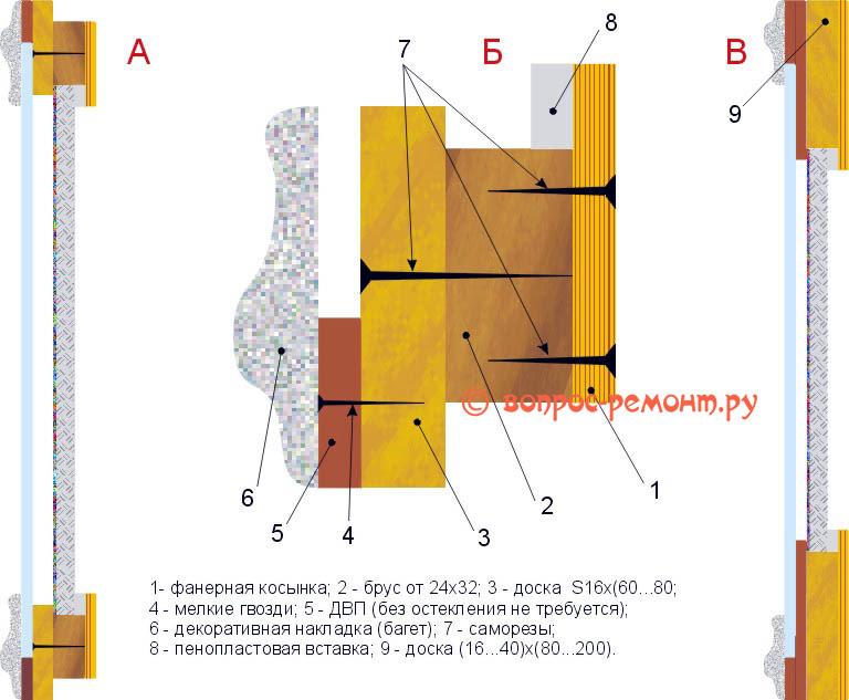 Le dispositif du cadre renforcé pour une image pittoresque sur le sous-châtiment