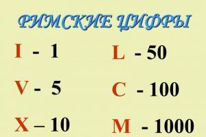 Римские цифры от 1 до 10