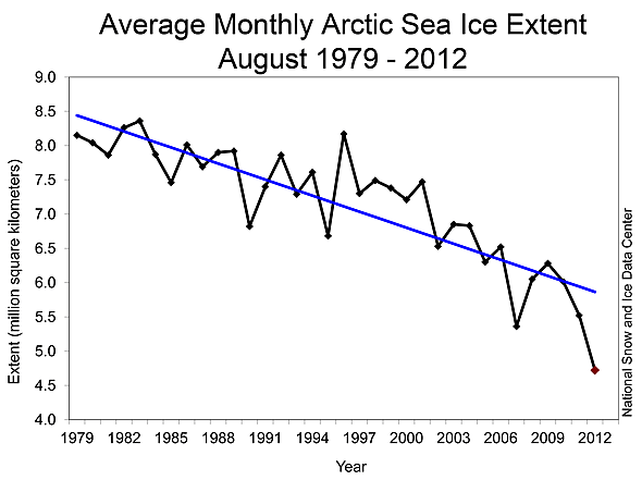Reflections on the Arctic sea ice minimum: Part II | Climate Etc.