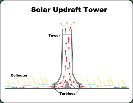 AVE - FAQ Solar Chimney
