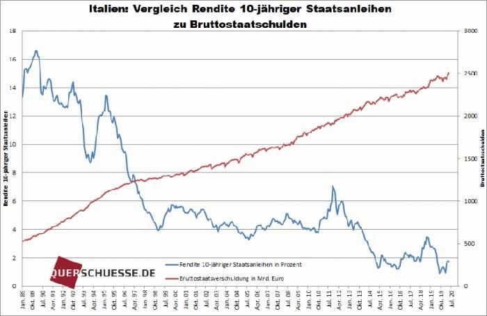 italiens_schulden_02
