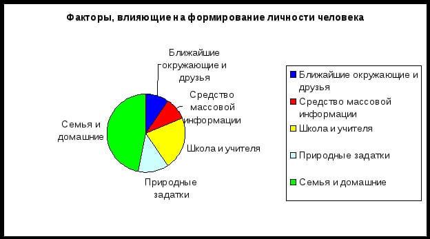 Факторы влияющие на развитие личности человека