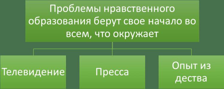Схема влияния