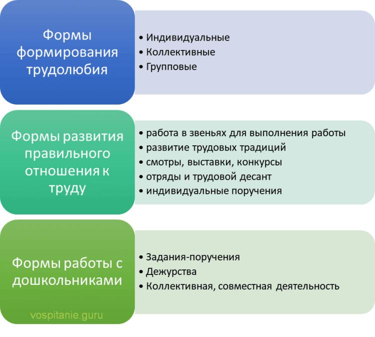 Схема: Формы трудовой деятельности
