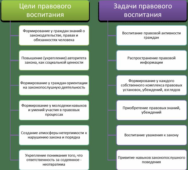 Схема: Цели и задачи правового воспитания