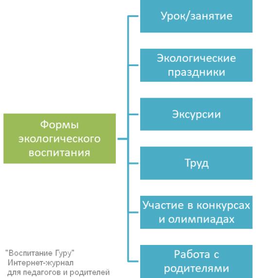 Схема форм экологического воспитания