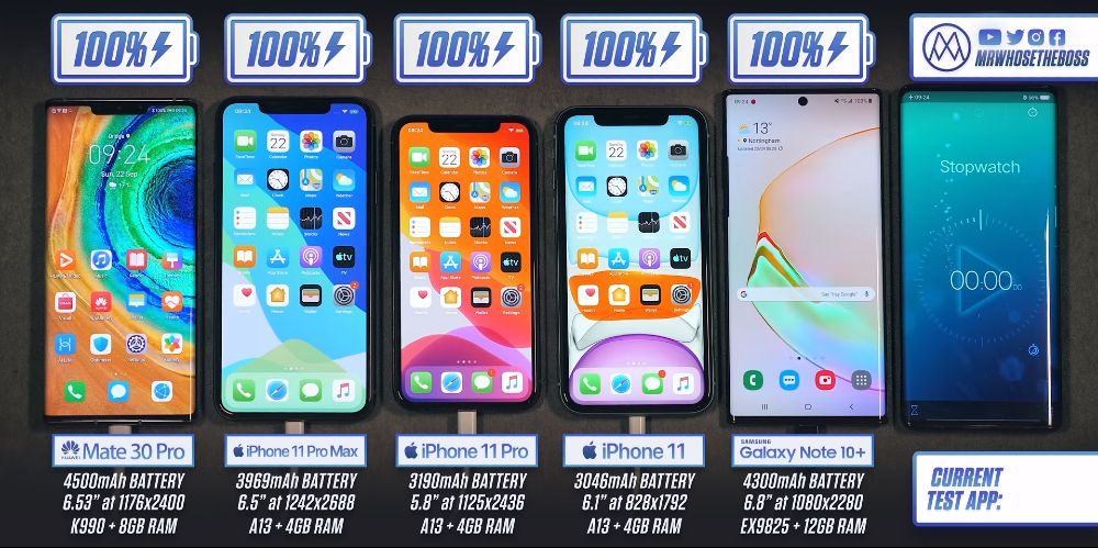 test baterie Huawei Mate 30 Pro vs iPhone 100 Pro max vs iPhone 11 Pro vs iPhone 11 vs Galaxy note 10+