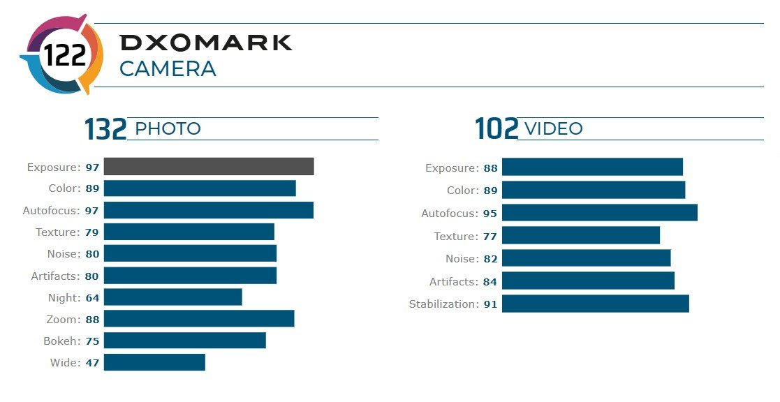 Samsung Galaxy S20 Ultra DXOMARK test