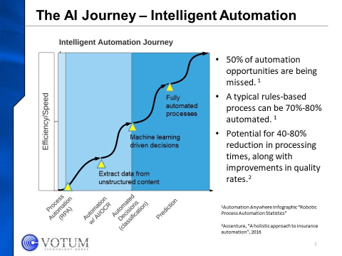 Figure 1, graphic of the Intelligent Automation journey.
