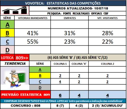 809 estatisticas competições