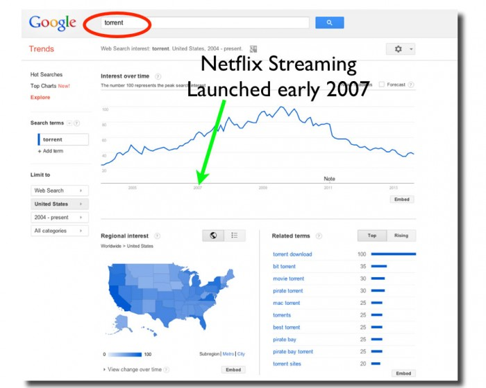torrent-search-trends
