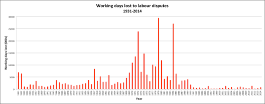 150223labour-disputes-1931-2014