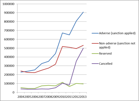 JSA sanction referrals over the past decade (from http://helpmeinvestigate.com/welfare/the-relentless-rise-of-jsa-benefit-sanctions).