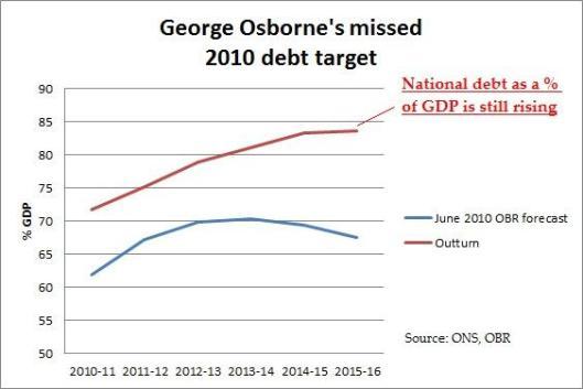 160422missed debt target