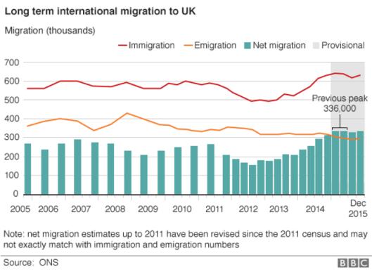 160526 net migration