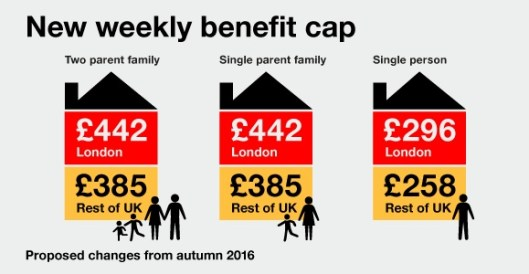 160606 Benefit Cap reduction