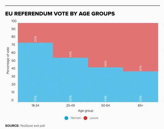 160625 EU-referendum-vote-by-age-group