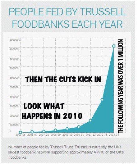 161203-foodbank-use
