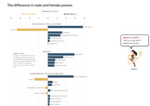 Screenshot showing gender analysis chart from Amanda Shendruk's article
