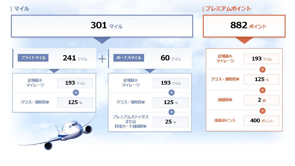NHフライト報告(HND-NGO)