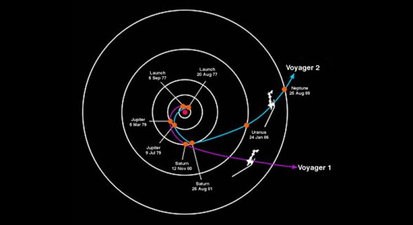 Voyager Mission Overview