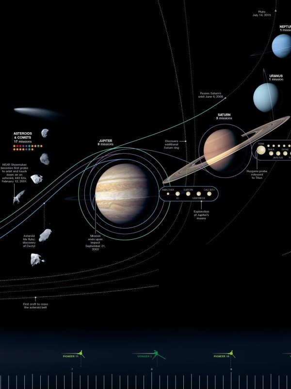 Voyager - Downloads