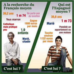 Français moyen