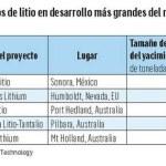 Megayacimiento de litio colocaría al país en la cima