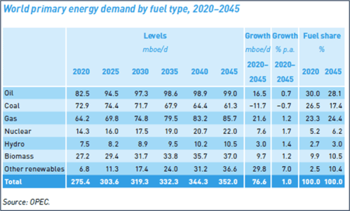 World primary energy demand by fuel type, 2020-2045