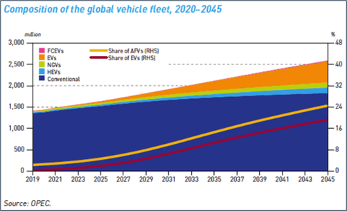 Composition of the global vehicle feet, 2020-2045
