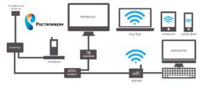 Wired Internet ADSL، طرح اتصال ROSTELECOM چیست؟