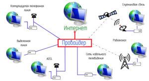 گزینه های اتصال شبکه های مختلف
