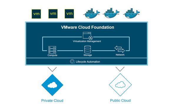 VMware VCF