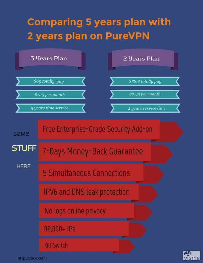 Comparing 2 years plan with 5 years plan.