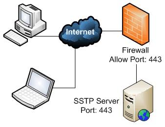 SSTP-VPN-port443