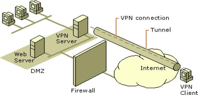 how vpn working