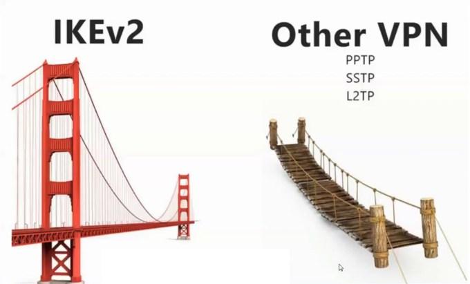ikev2 of VPN service