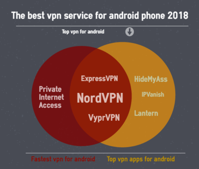 the best vpn service for android phone