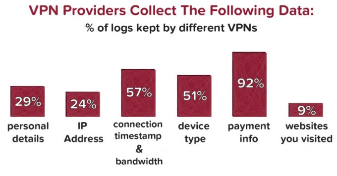 vpn providers collect the following data