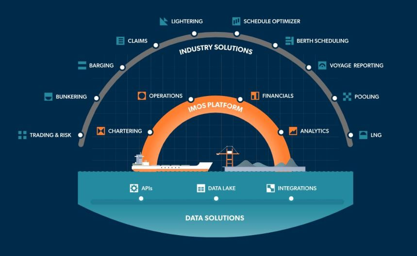 ZeroNorth integrates voyage optimisation software with Veson Nautical platform