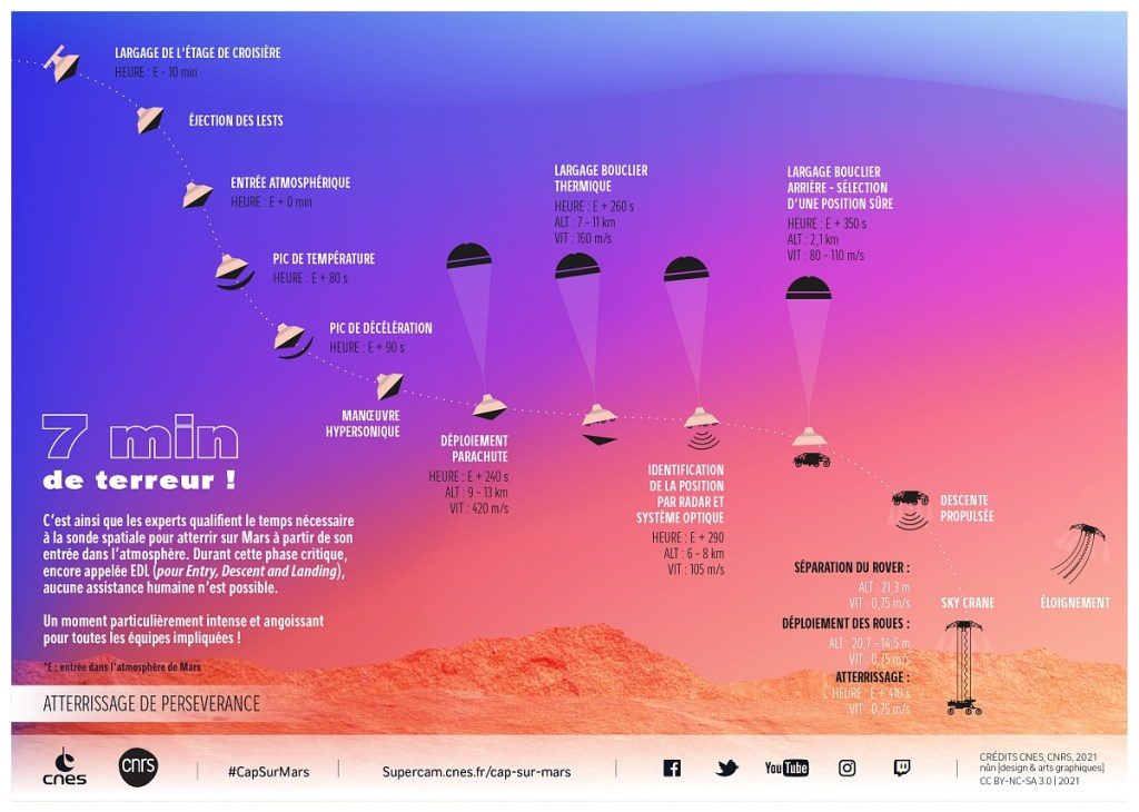 © CNES/CNRS/nun {design & arts graphiques}, 2021