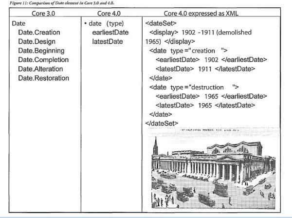 Example: 3.0 Vs 4.0 in XML « VRA Core 4.0, Final Project